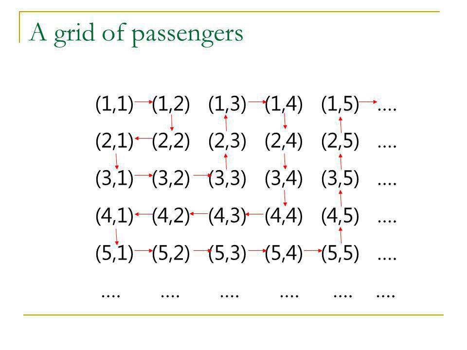 A grid of passengers (1,1) (1,2) (1,3) (1,4) (1,5) ….