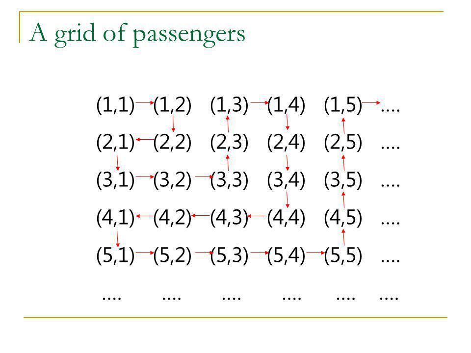 A grid of passengers (1,1) (1,2) (1,3) (1,4) (1,5) ….