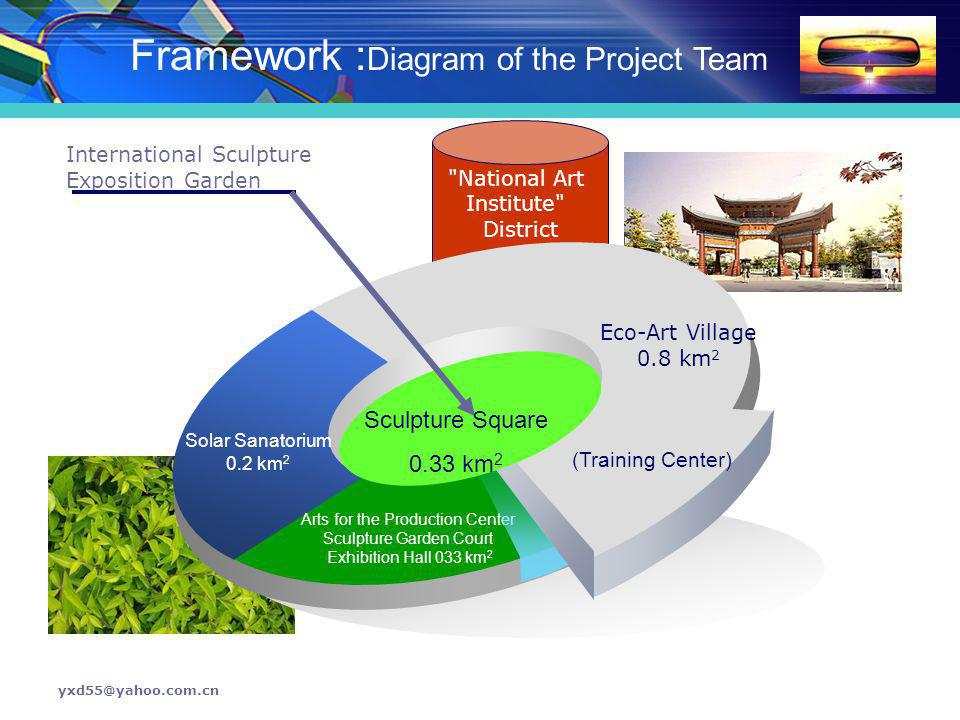 Framework :Diagram of the Project Team