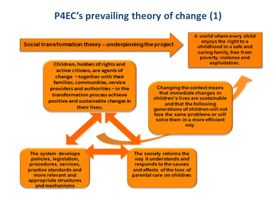 P4EC's prevailing theory of change (1)
