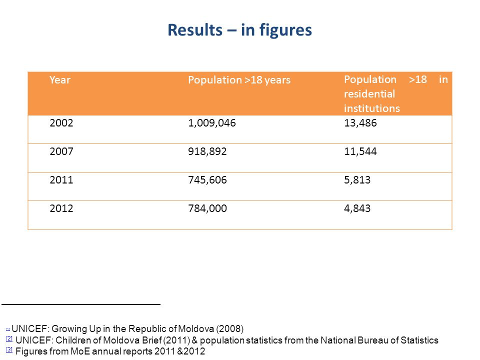 Results – in figures Year Population >18 years