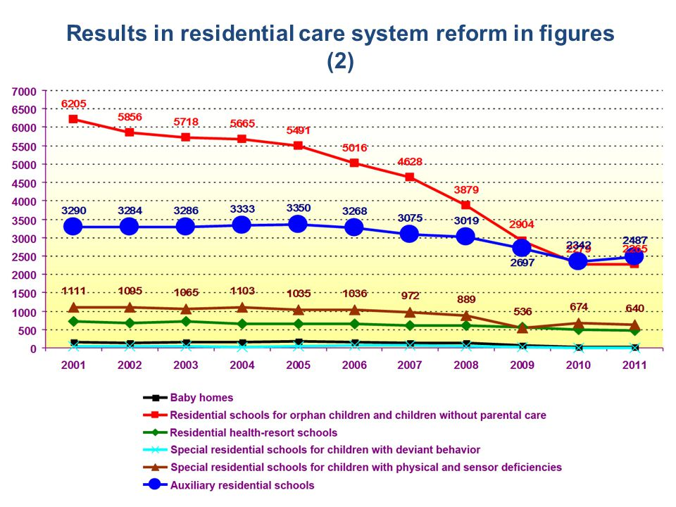 Results in residential care system reform in figures (2)