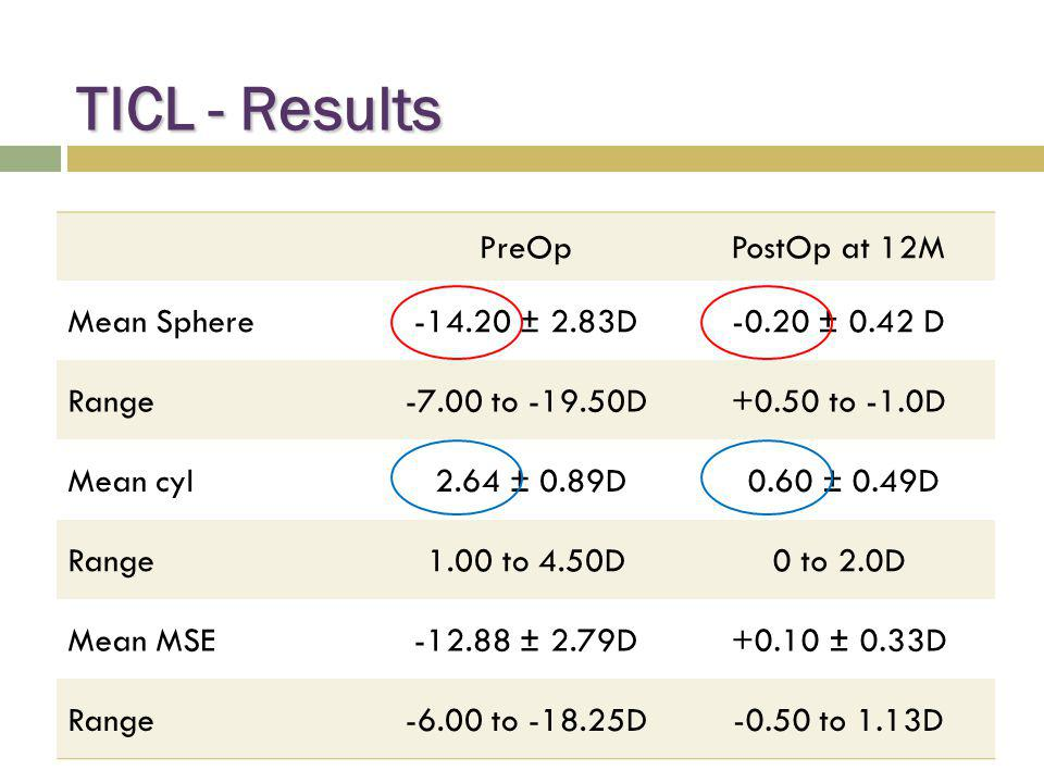 TICL - Results PreOp PostOp at 12M Mean Sphere -14.20 ± 2.83D
