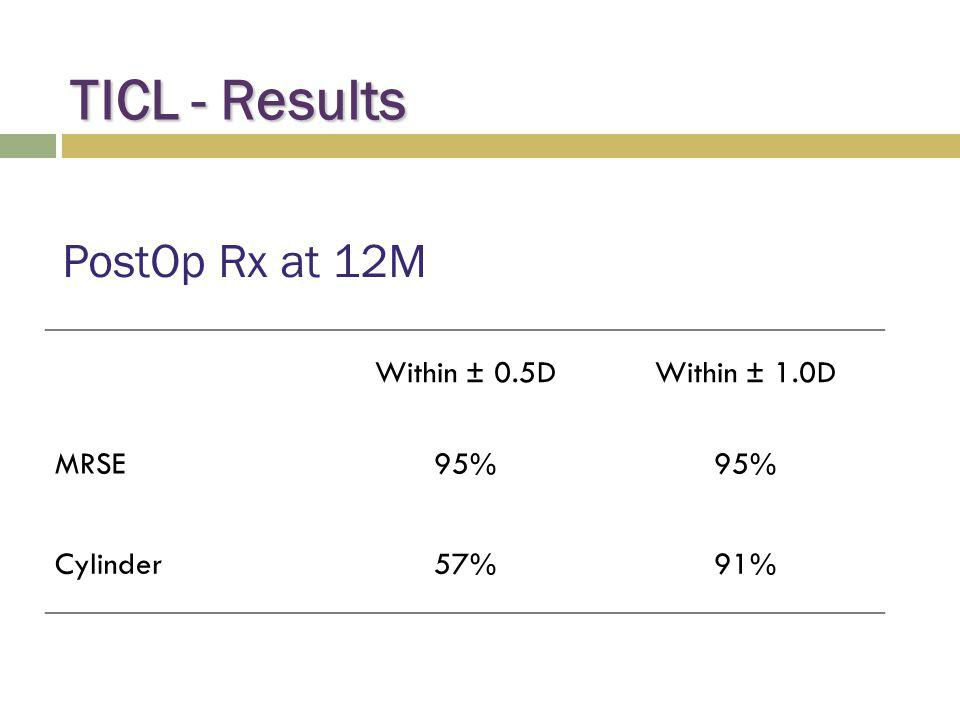 TICL - Results PostOp Rx at 12M Within ± 0.5D Within ± 1.0D MRSE 95%