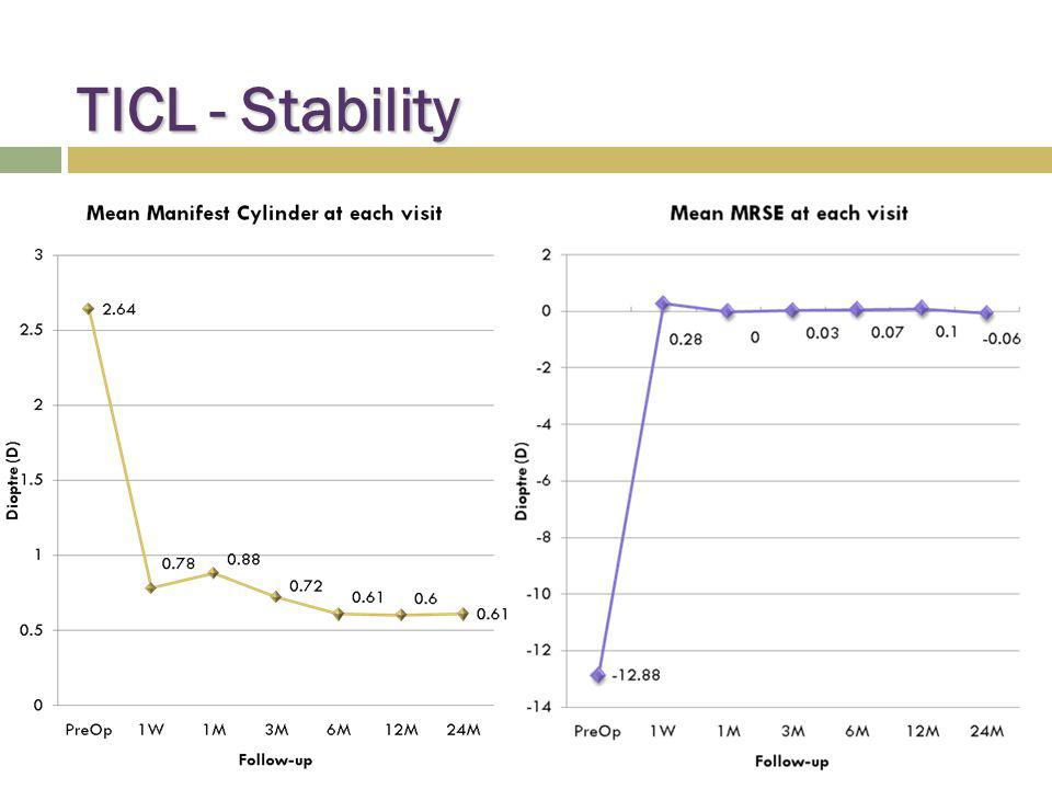 TICL - Stability