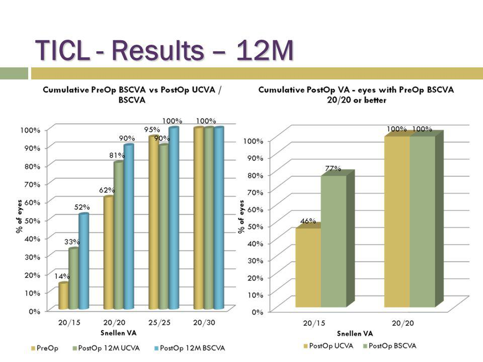 TICL - Results – 12M