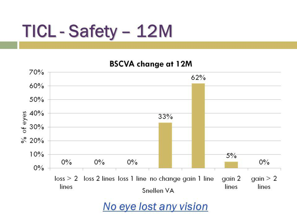 TICL - Safety – 12M No eye lost any vision