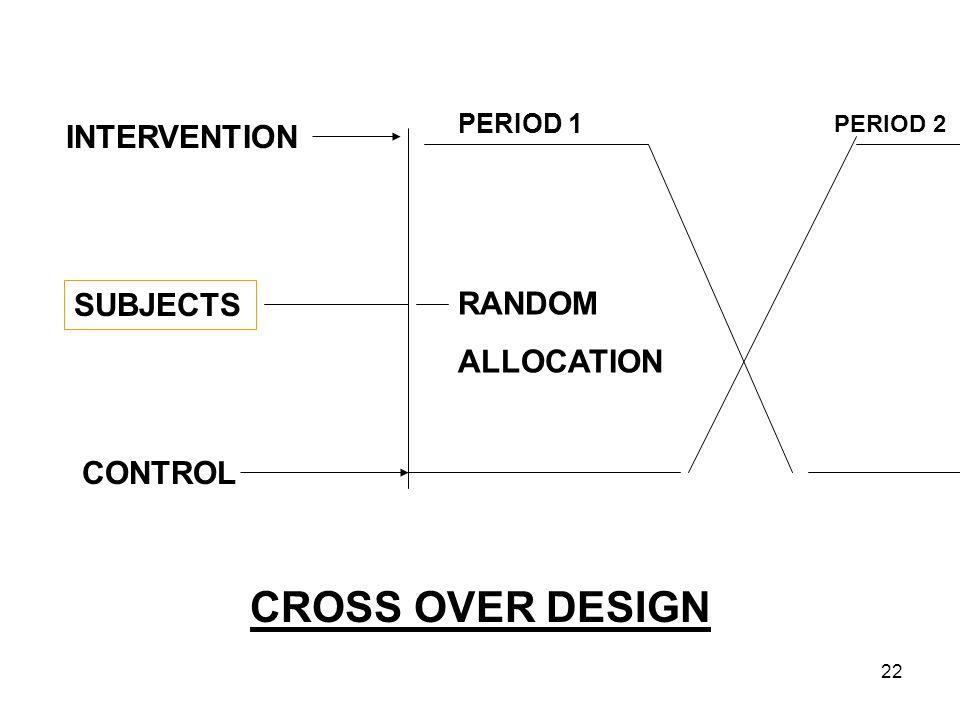 CROSS OVER DESIGN INTERVENTION SUBJECTS RANDOM ALLOCATION CONTROL