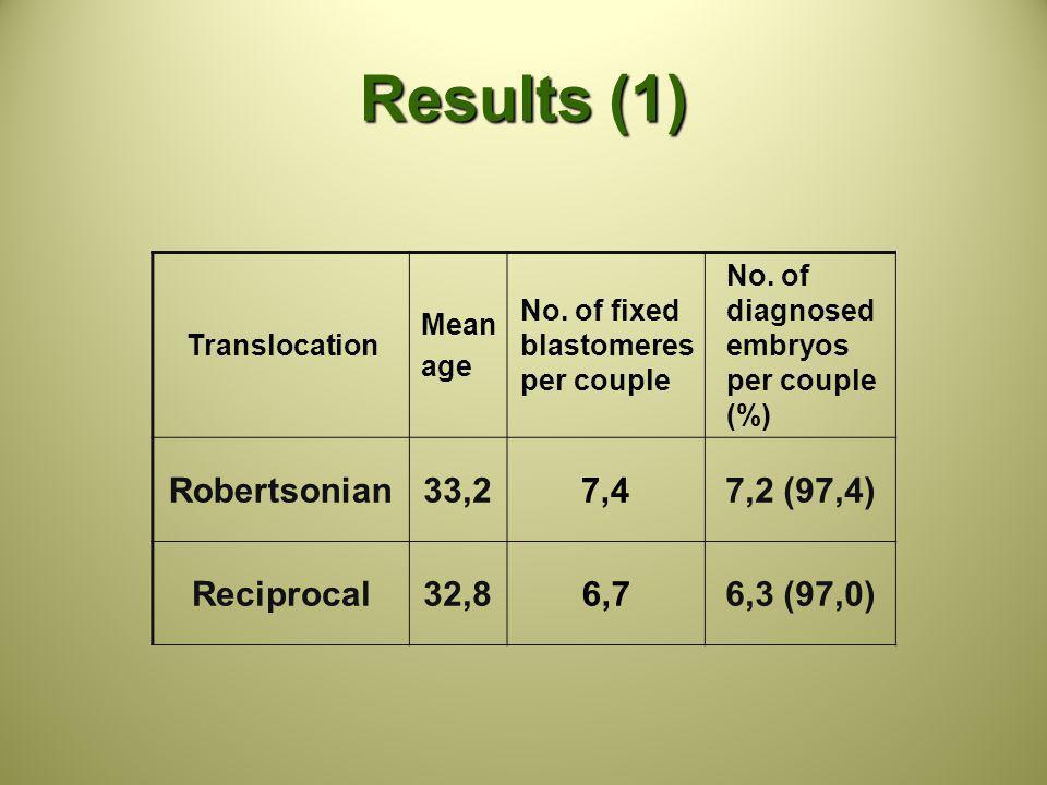 Results (1) Robertsonian 33,2 7,4 7,2 (97,4) Reciprocal 32,8 6,7