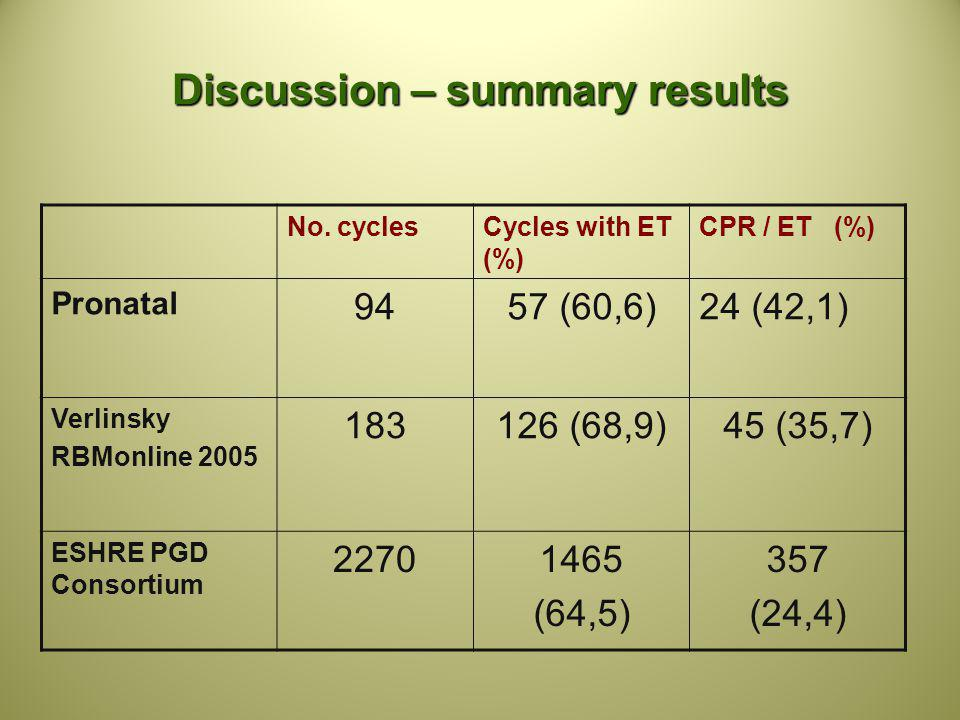Discussion – summary results