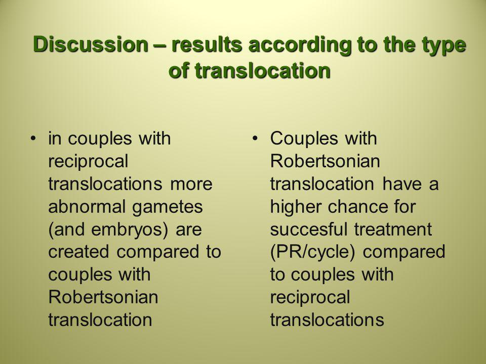 Discussion – results according to the type of translocation