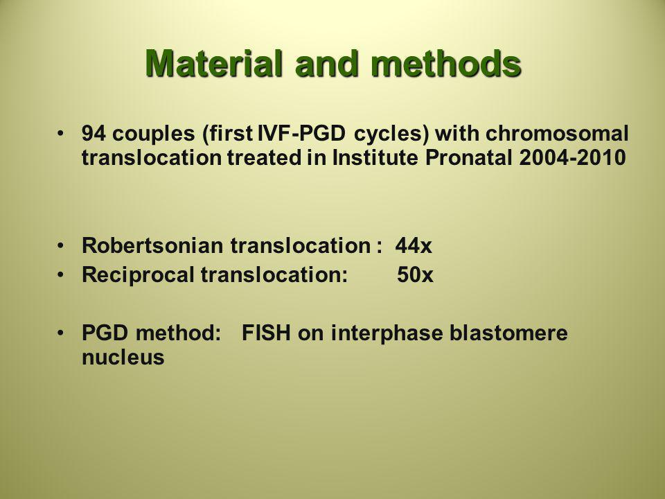 Material and methods 94 couples (first IVF-PGD cycles) with chromosomal translocation treated in Institute Pronatal 2004-2010.