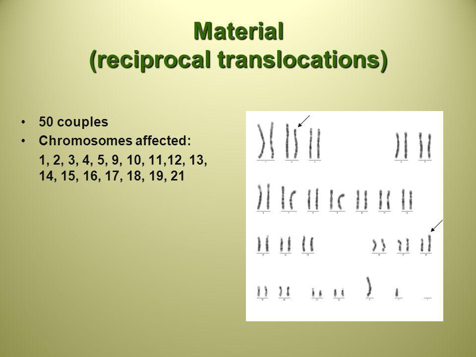 Material (reciprocal translocations)