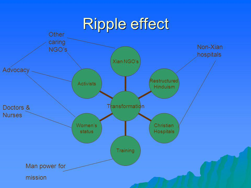 Ripple effect Other caring NGO's Non-Xian hospitals Advocacy