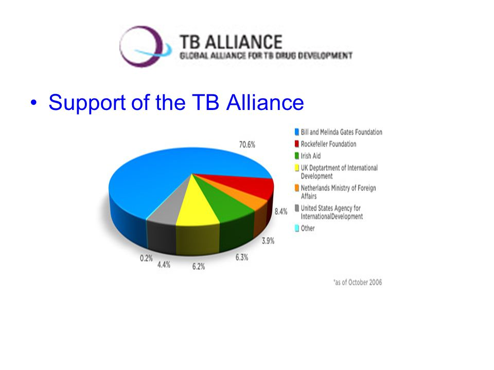Support of the TB Alliance
