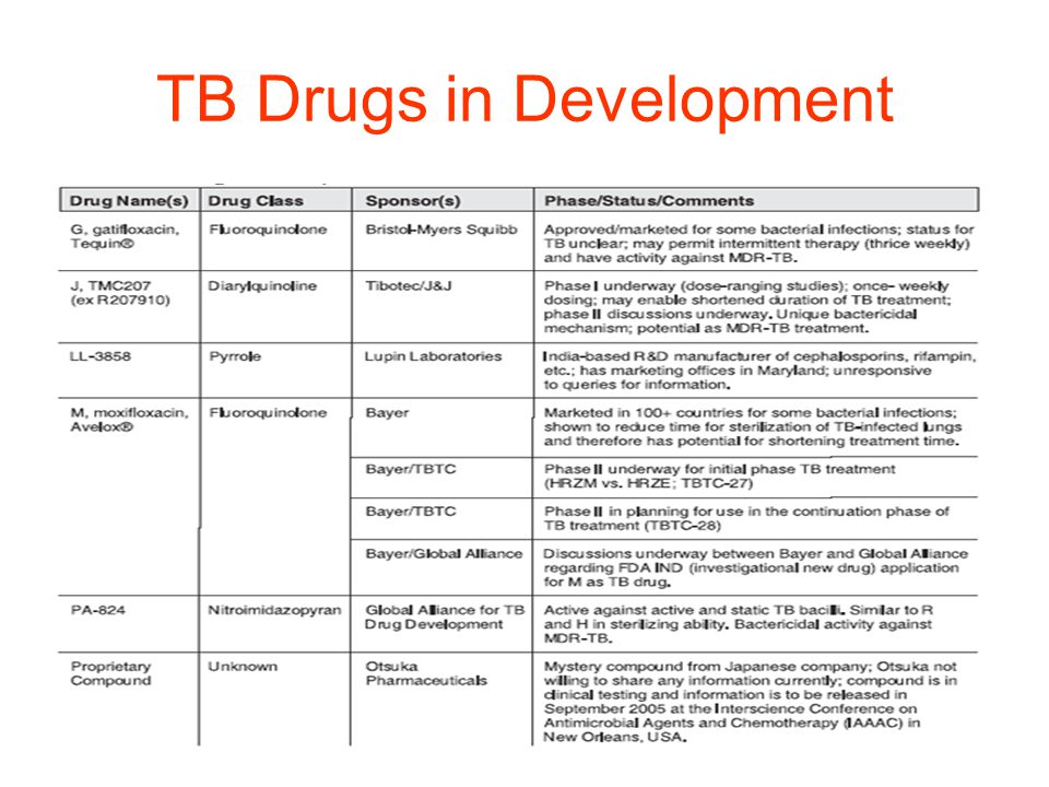 TB Drugs in Development