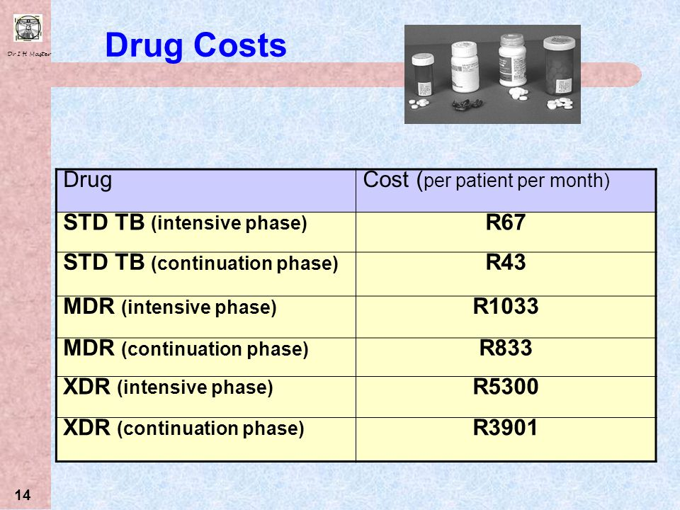 Drug Costs Drug Cost (per patient per month) STD TB (intensive phase)
