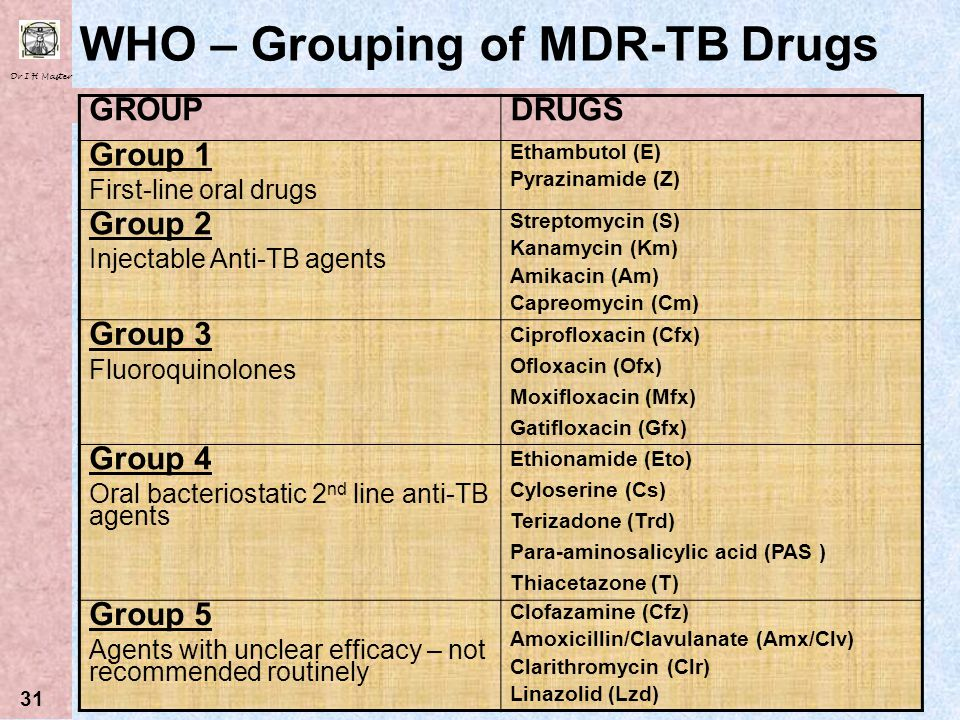 WHO – Grouping of MDR-TB Drugs