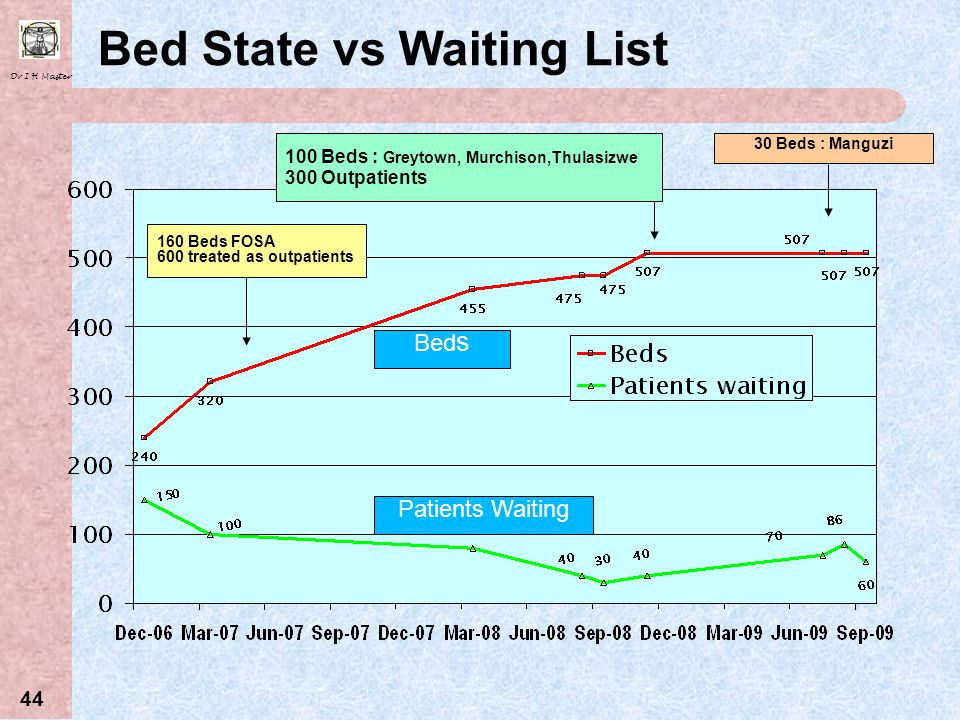 Bed State vs Waiting List