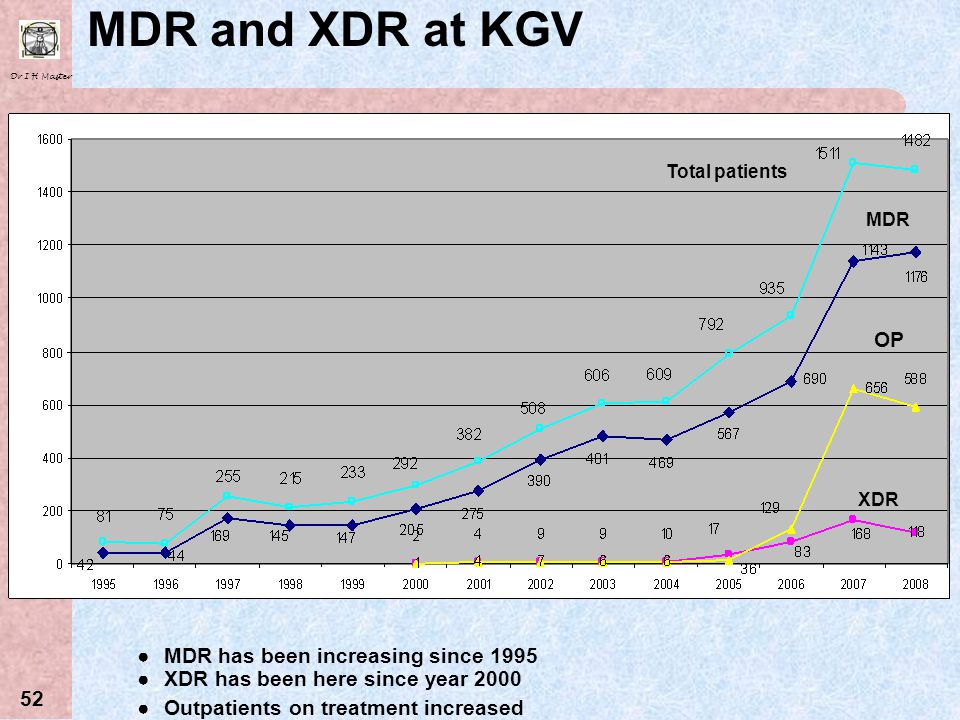 MDR and XDR at KGV OP MDR has been increasing since 1995