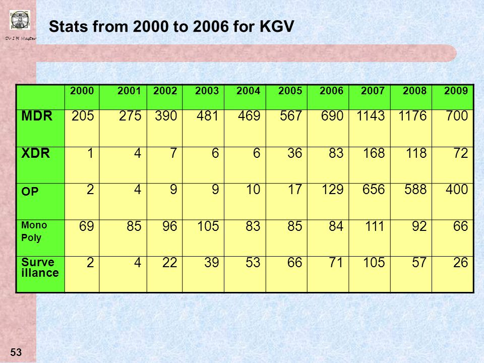 Stats from 2000 to 2006 for KGV MDR 205 275 390 481 469 567 690 1143