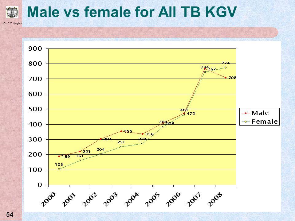 Male vs female for All TB KGV