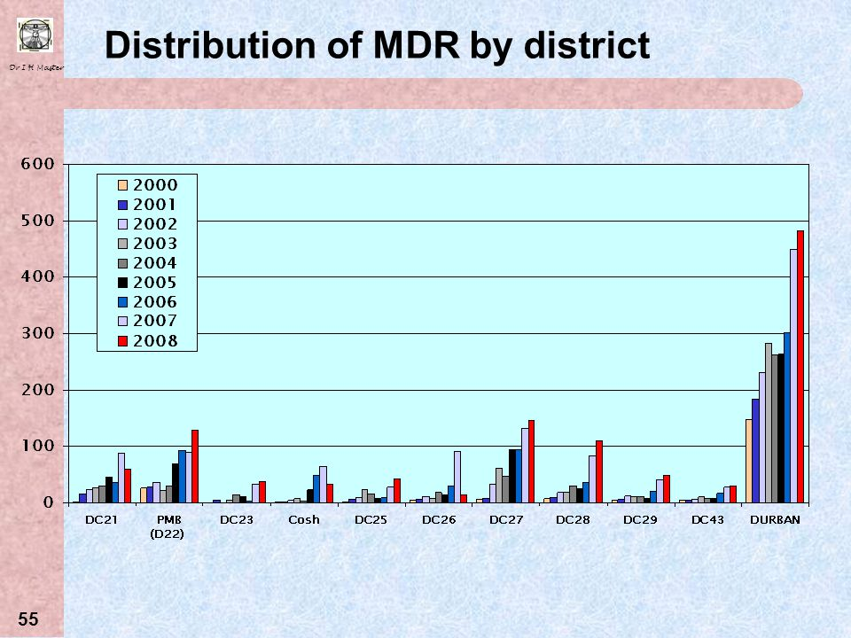 Distribution of MDR by district