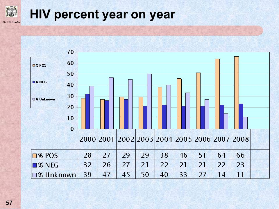 HIV percent year on year