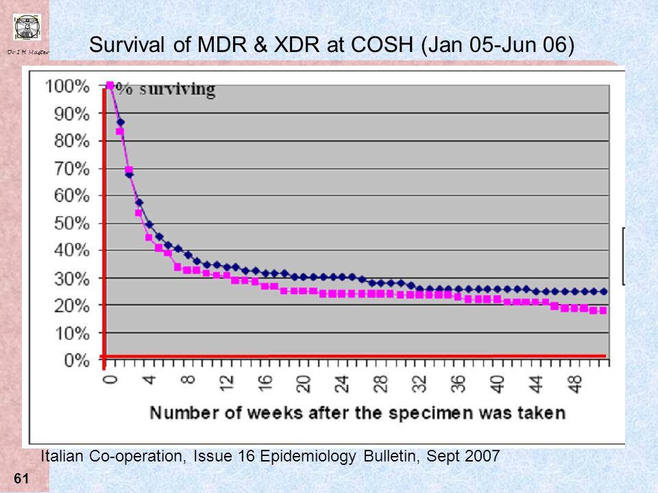 Survival of MDR & XDR at COSH (Jan 05-Jun 06)
