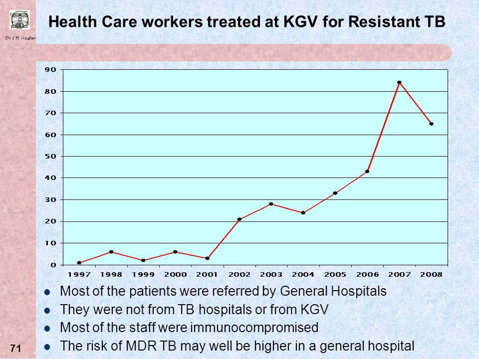Health Care workers treated at KGV for Resistant TB