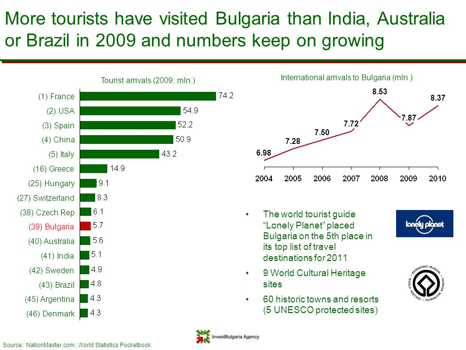 Tourist arrivals (2009, mln.)