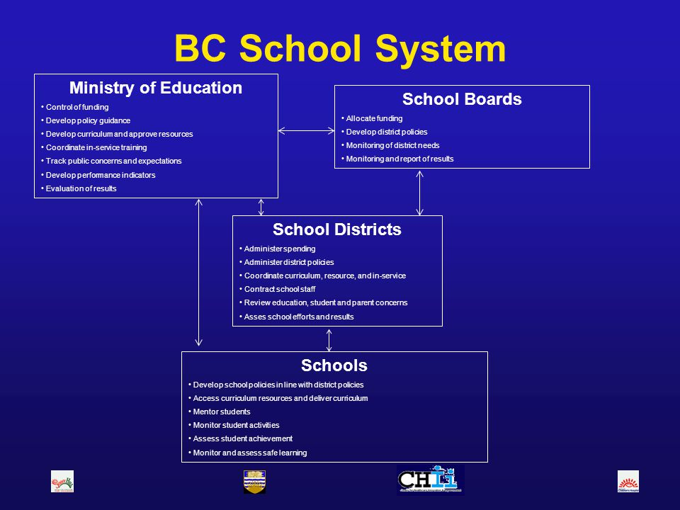 BC School System Ministry of Education School Boards School Districts