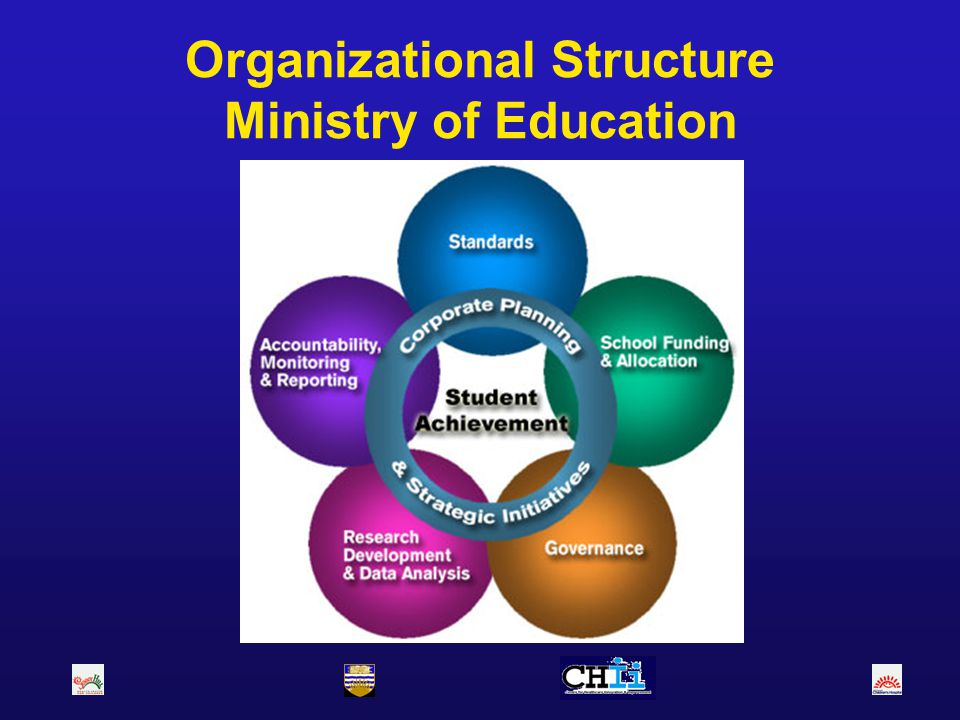 Organizational Structure Ministry of Education