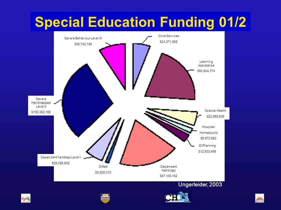 Special Education Funding 01/2