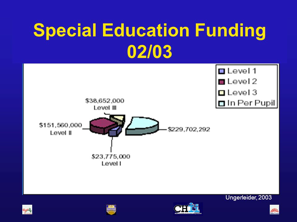 Special Education Funding 02/03