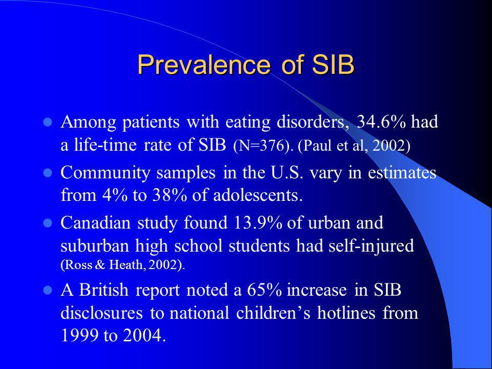 Prevalence of SIB Among patients with eating disorders, 34.6% had a life-time rate of SIB (N=376). (Paul et al, 2002)