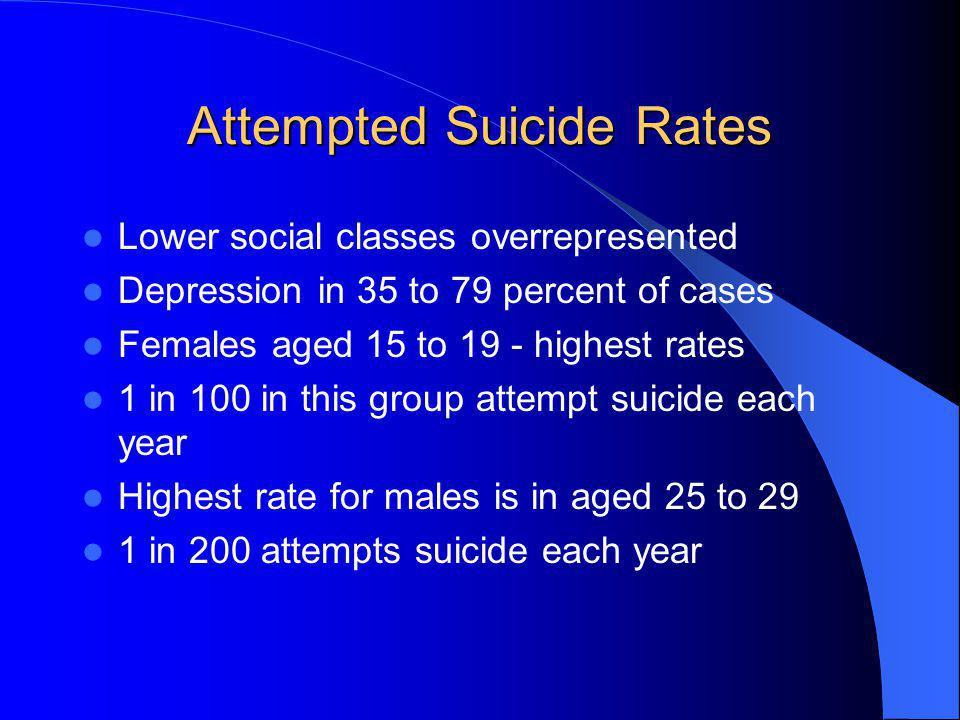 Attempted Suicide Rates