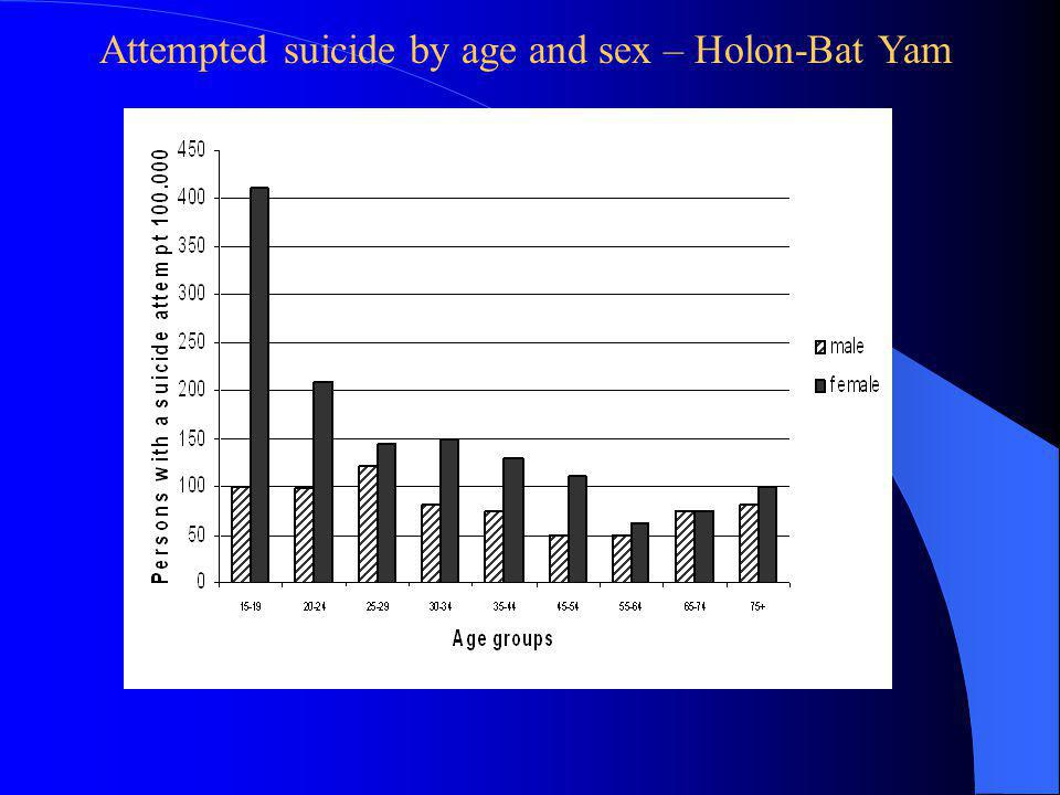 Attempted suicide by age and sex – Holon-Bat Yam