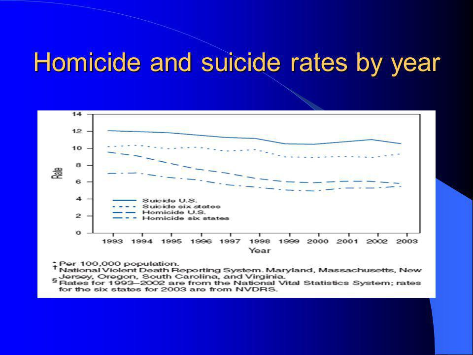 Homicide and suicide rates by year