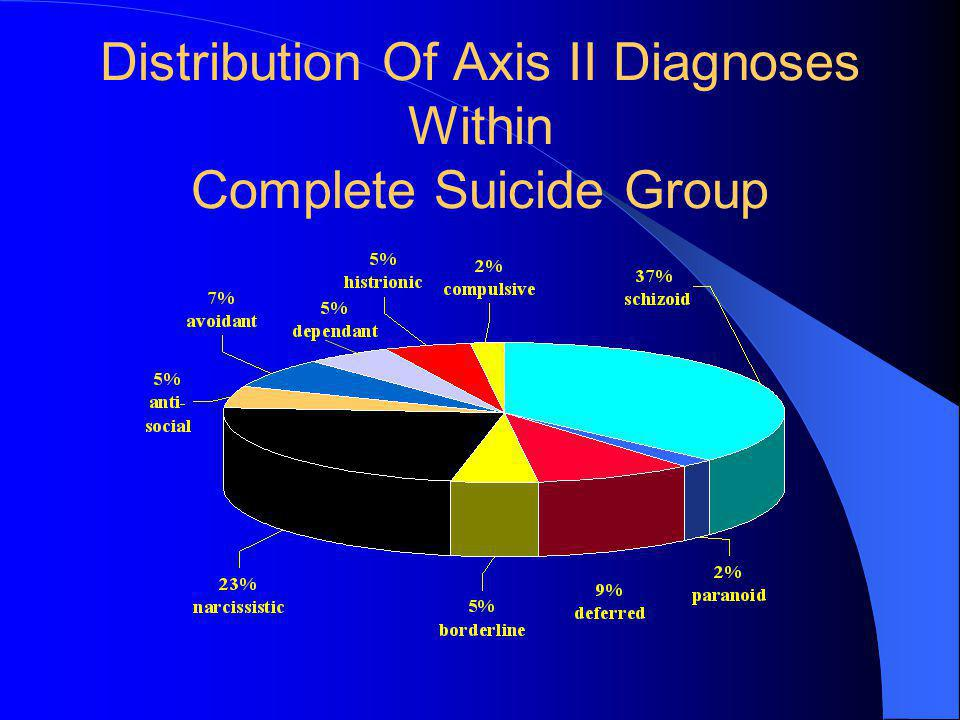 Distribution Of Axis II Diagnoses Within Complete Suicide Group