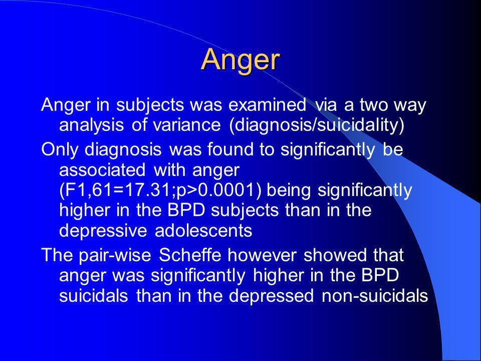 Anger Anger in subjects was examined via a two way analysis of variance (diagnosis/suicidality)