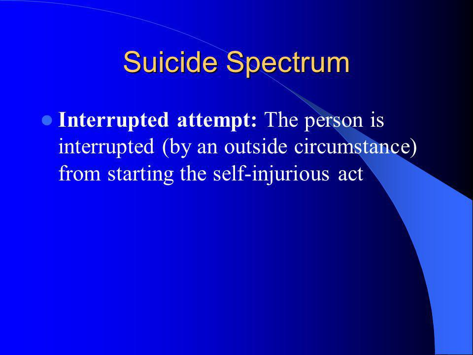 Suicide Spectrum Interrupted attempt: The person is interrupted (by an outside circumstance) from starting the self-injurious act.