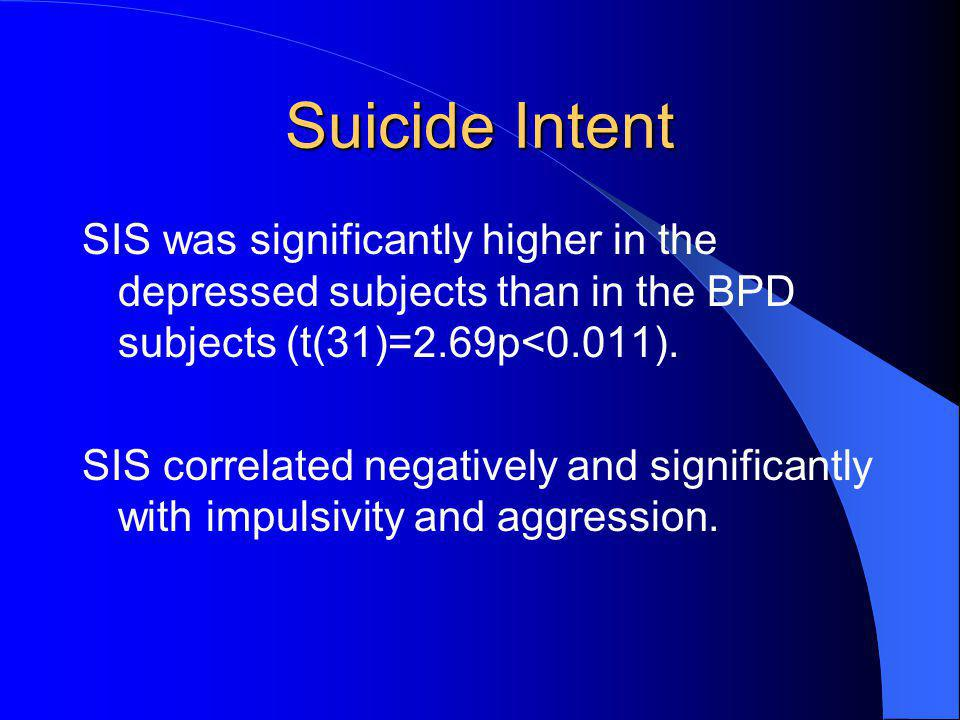 Suicide Intent SIS was significantly higher in the depressed subjects than in the BPD subjects (t(31)=2.69p<0.011).