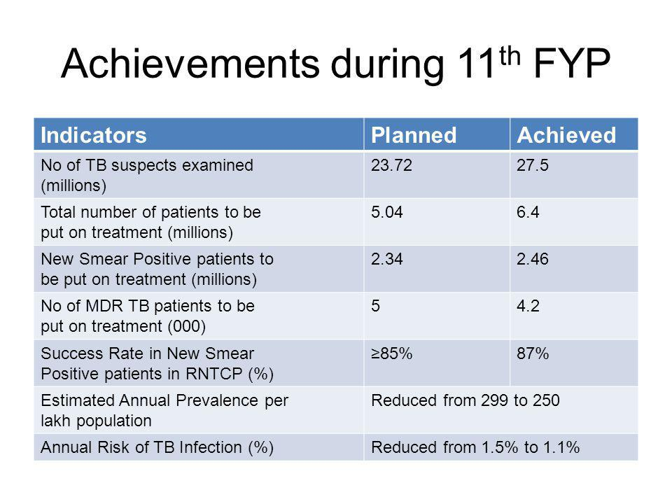 Achievements during 11th FYP