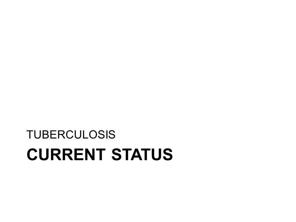 TUBERCULOSIS Current Status