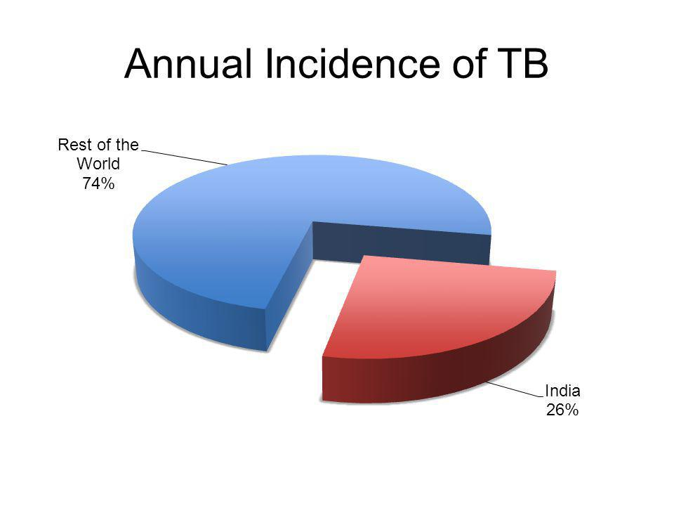 Annual Incidence of TB