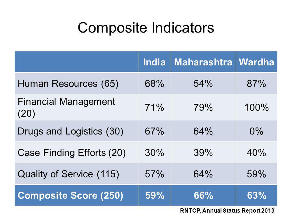 Composite Indicators India Maharashtra Wardha Human Resources (65) 68%