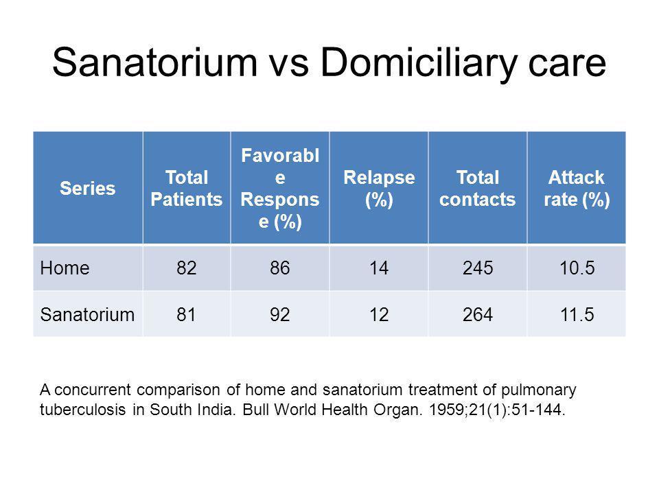 Sanatorium vs Domiciliary care