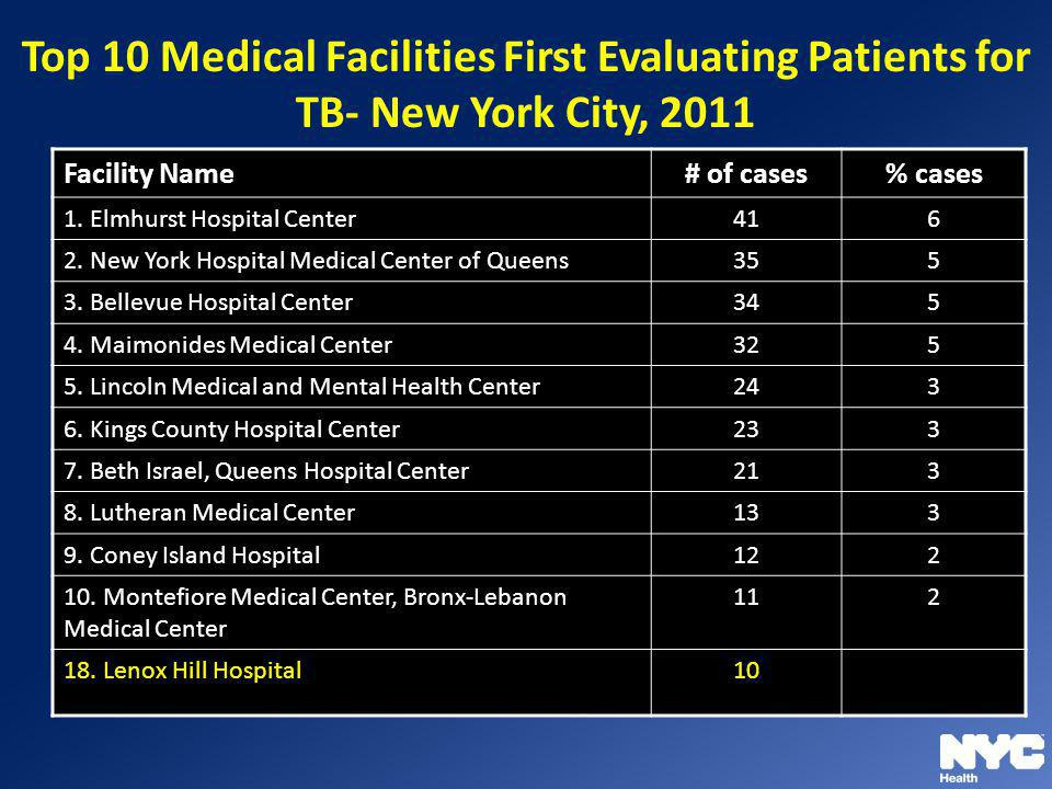 Top 10 Medical Facilities First Evaluating Patients for TB- New York City, 2011