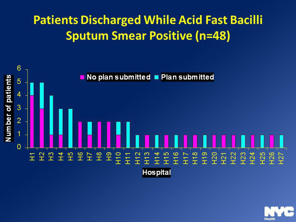 Patients Discharged While Acid Fast Bacilli Sputum Smear Positive (n=48)